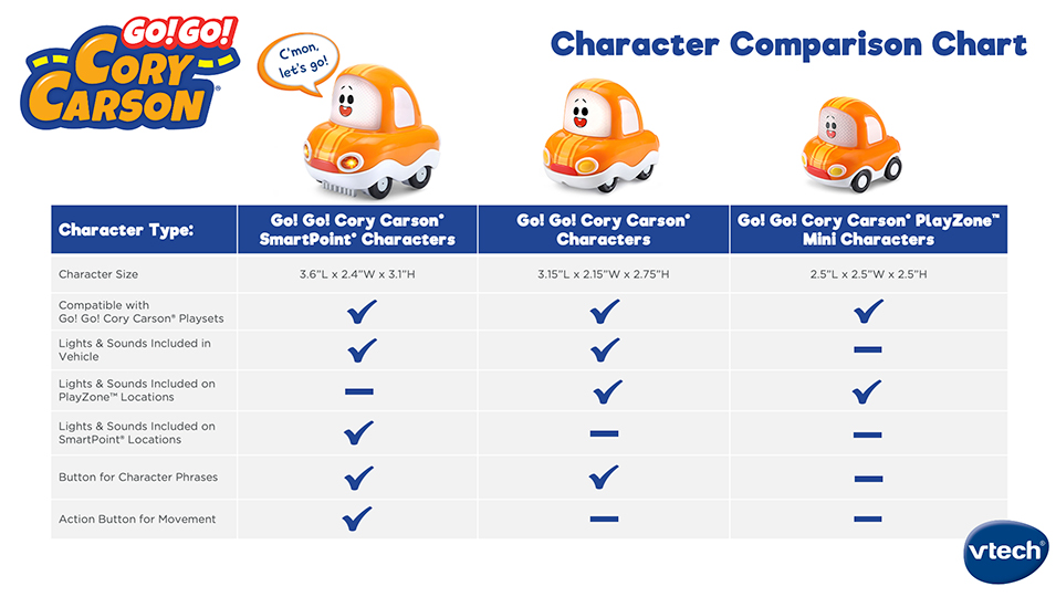 Character Comparison Chart. Characters include Go! Go! Cory Carson SmartPoint Characters, Go! Go! Cory Carson Characters and Go! Go! Cory Carson PlayZone Mini Characters.